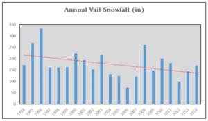 vail-snowfall