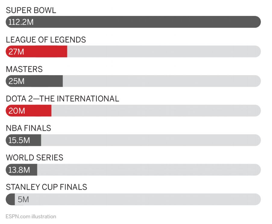 Total Viewership of Major Sporting Events