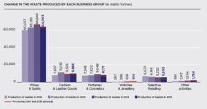 Source: LVMH 2015 Environmental Report