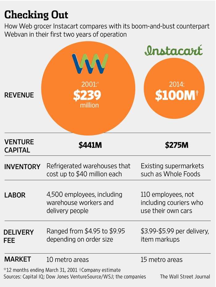 Grocery Delivery: 2nd Time's the Charm? Instacart vs  Webvan