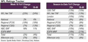 NFL Year-Over-Year TV ratings change as of Week 10 2016