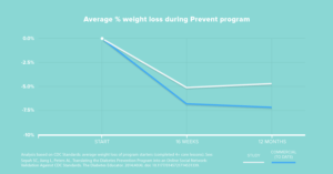 weightlossprevention