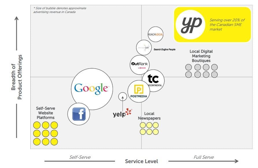 yp-market-position