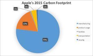 apple-2015-carbon-footprint