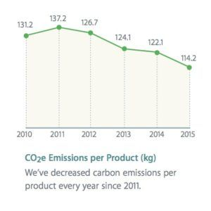co2e-emissions-per-product