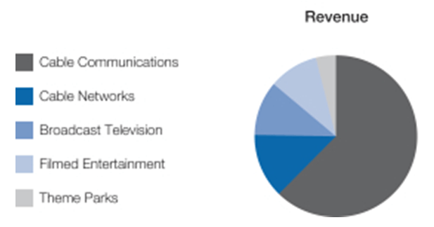 Comcast 2015 Consolidated Revenue by Segment