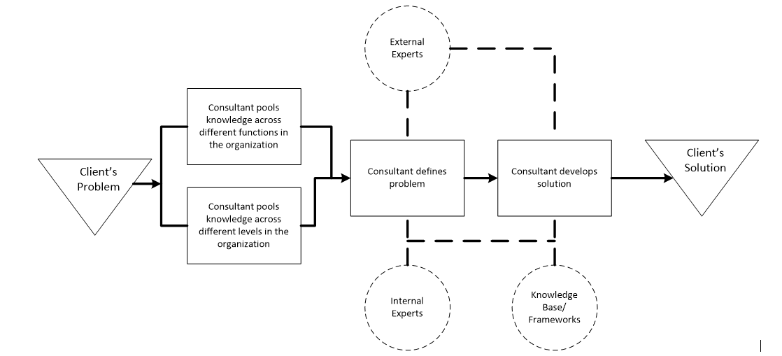 consulting_operating_model