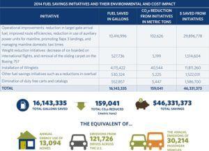 Delta's 2014 Fuel Savings