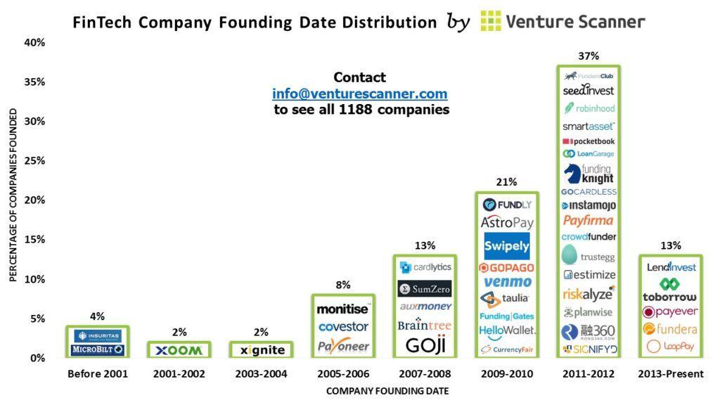 fintech-founding-dates