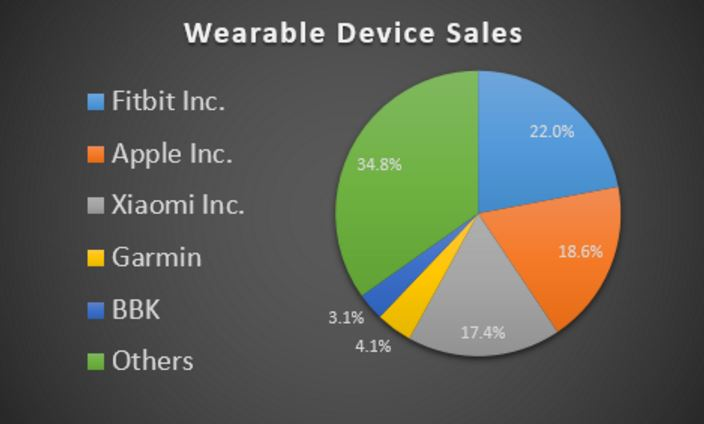 Figure 3. Wearable Devices 2015 Market Share Data [6].