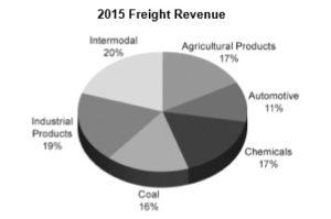 freight-percentage