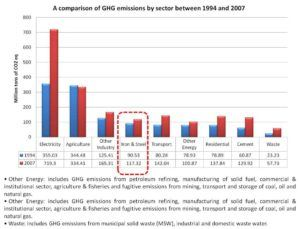 Emission from Indian industries