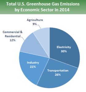 US Greenhouse gas emissions in 2014