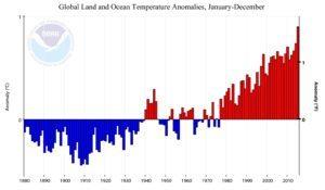 global-surface-temp-change