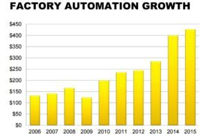 Growth in factory automation has been substantial.