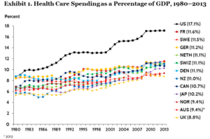 Exhibit 1: Healthcare Spending