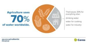 Source: http://www.ceres.org/issues/water/agriculture/water-risks-food-sector