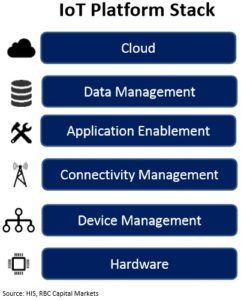 iot-stack