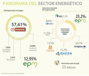 COlombia's Electricity Generation market, 2014