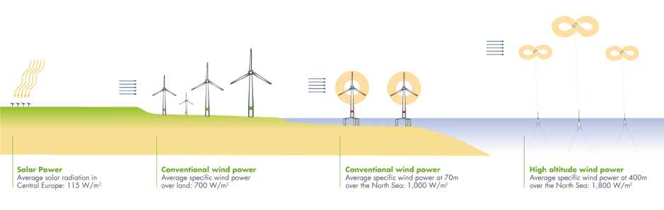 kite-turbines