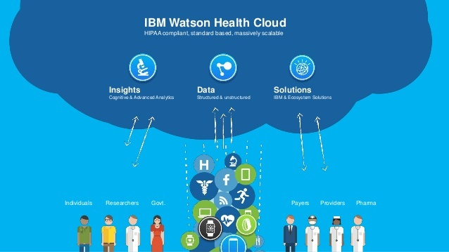 Watson Health: The Promise to Unlock Healthcare Data - Technology and  Operations Management