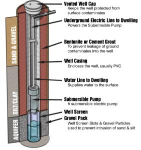 nj-well-drilling-diagram