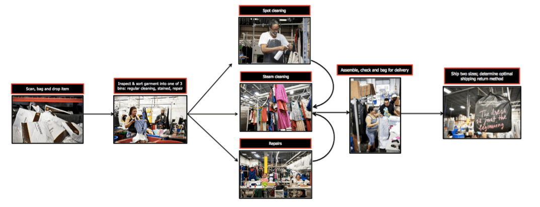 Figure 2. Operations at the fulfillment center.