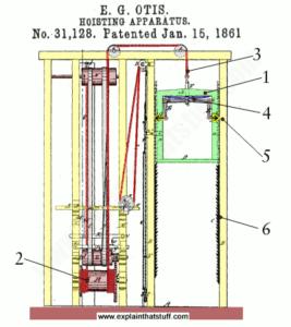 Otis Elevator Patent