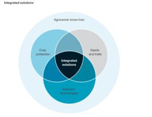 Syngenta's Integrated Solution