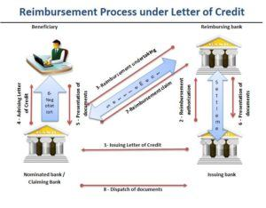 reimbursement-transaction-under-letter-of-credit