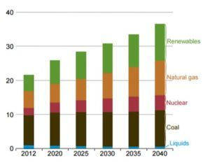 Fig. 1 World electricity generation forecast in trillions of kwh. 3