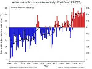 sea-temperatures