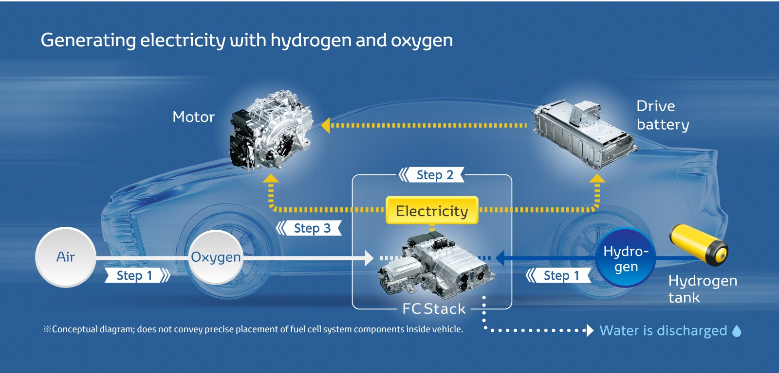 "Toyota's new challenge: Fuel cell vehicle ""MIRAI"" – Technology and"