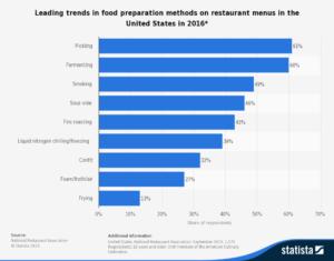 statistic_id293966_leading-trends-in-food-preparation-methods-on-restaurant-menus-in-the-us-2016