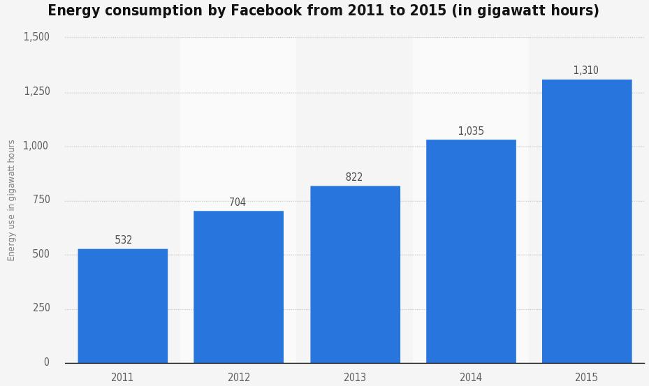 Exhibit 1: Facebooks growth in energy consumption 2011-2015 [6]