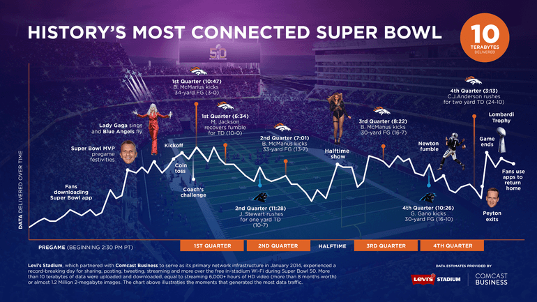 Top 10 moments of data usage during Super Bowl 50 (Comcast Business and Levi's Stadium)