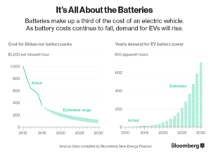 EV Battery Projections