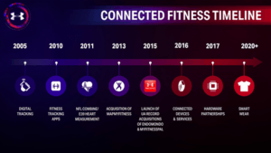 ua-connected-fitness-timeline_large
