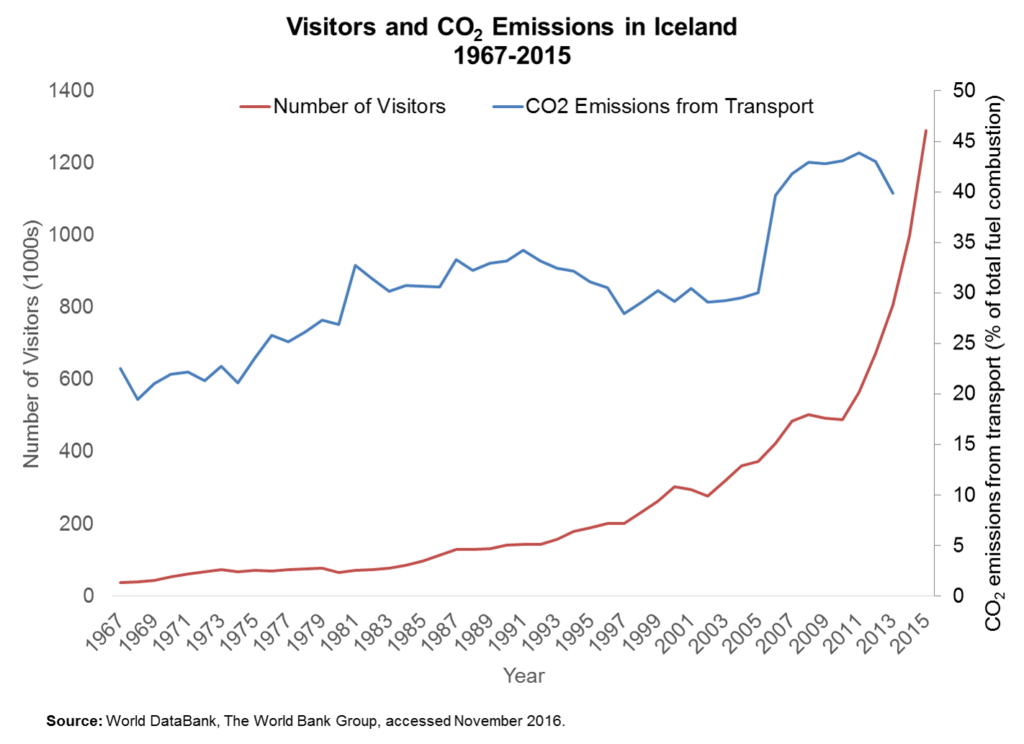 visitors-and-co2-emissions