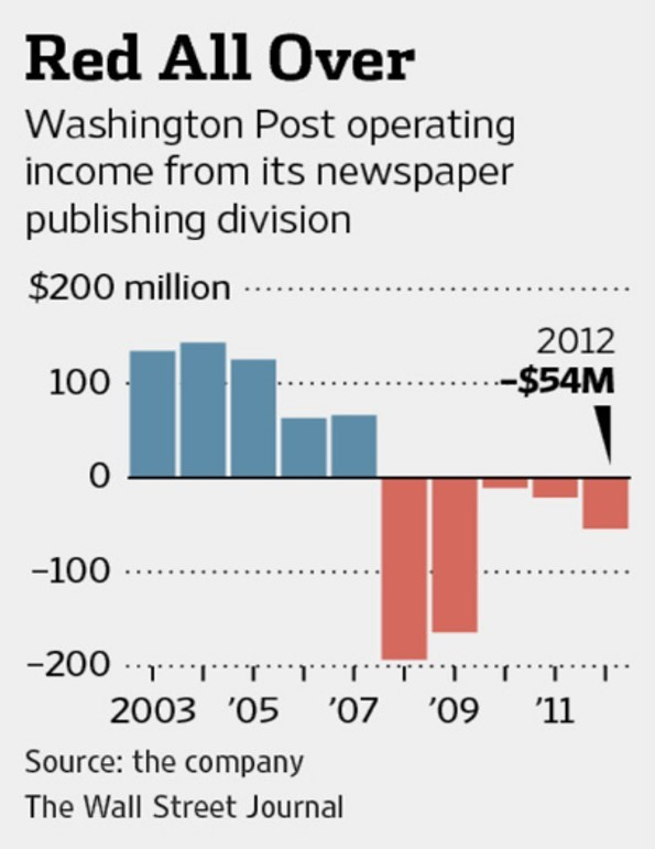 Washington Post had been struggling for several years when acquired