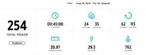 Sample profile display from a Flywheel class. Source: Flywheel website.