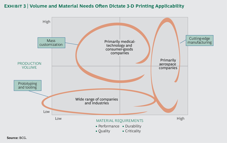The impact of 3D printing on innovation and supply chain