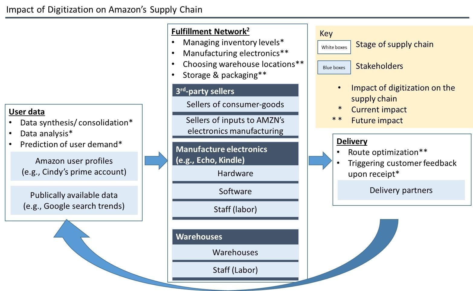 Digitization: Amazon's competitive advantage? – Technology