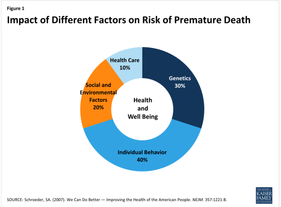 The Impact of Climate Change on U S  Health: Is Aetna