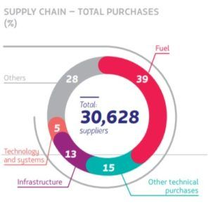 Exhibit: LATAM Airlines supply chain purchases in 2016.