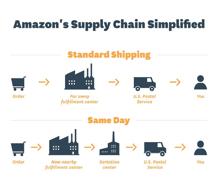 Amazon's rapid supply chain innovation: Battling with