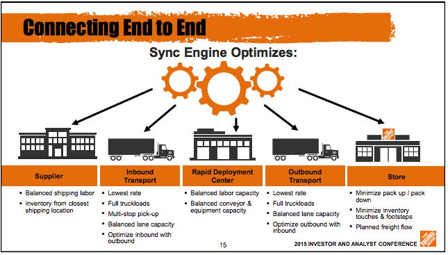 Using Software Tools To Remodel Home Depot S Supply Chain Technology And Operations Management