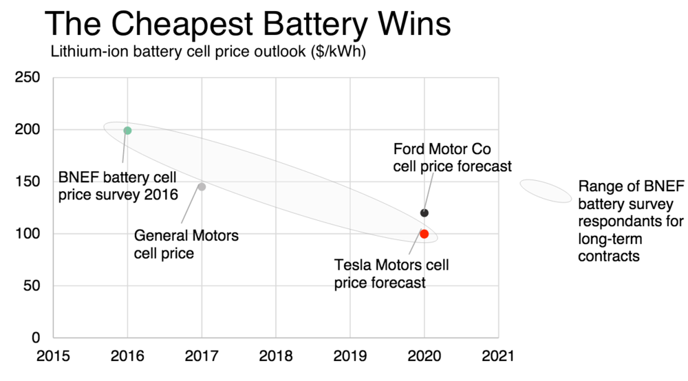 Tesla Battery Cost >> A Tesla Can Elon Musk Revolutionize The Auto Industry