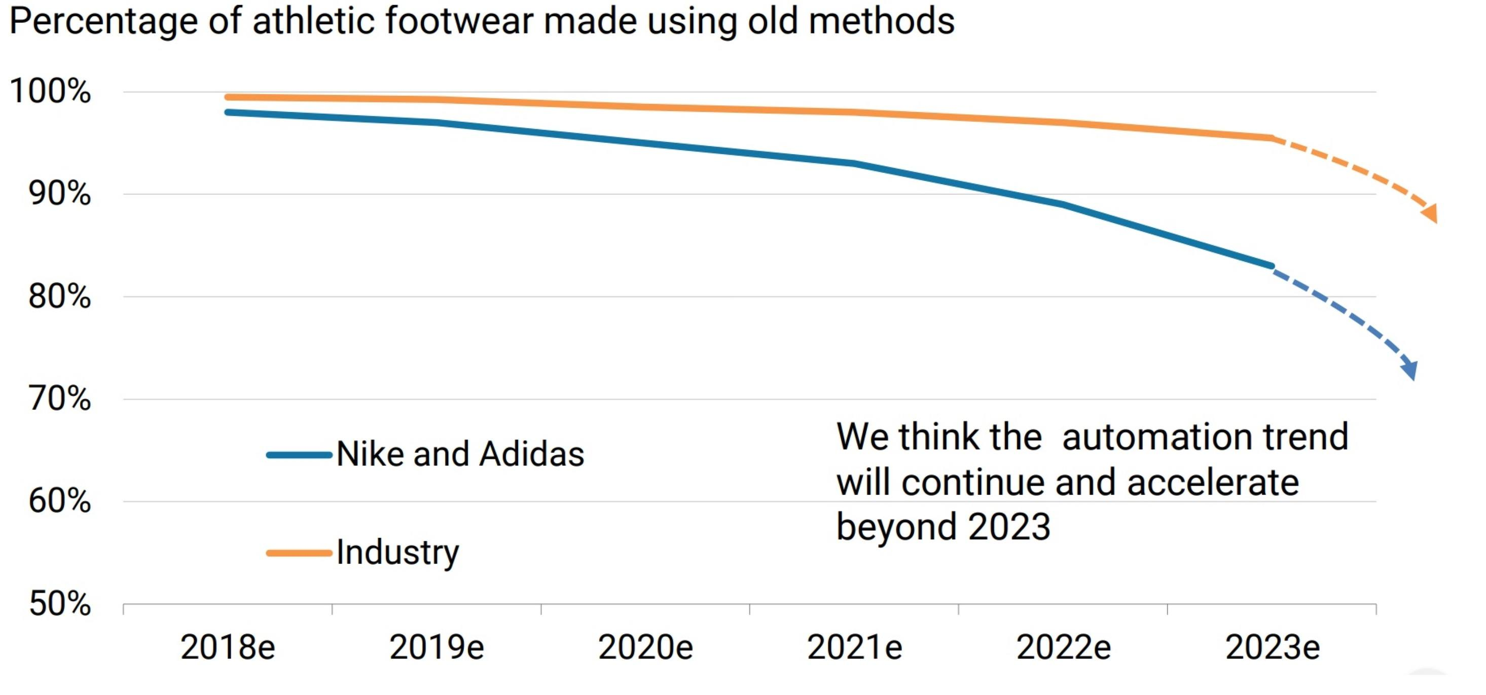 Globalization vs  Isolationism: Finding Nike's New