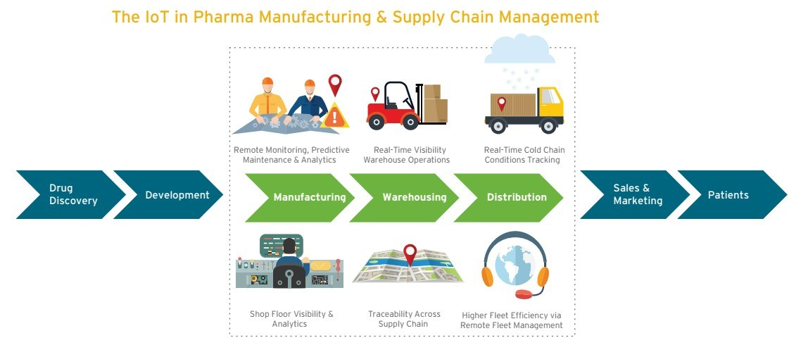 Pfizer S Prescription For A Digital Supply Chain Technology And Operations Management